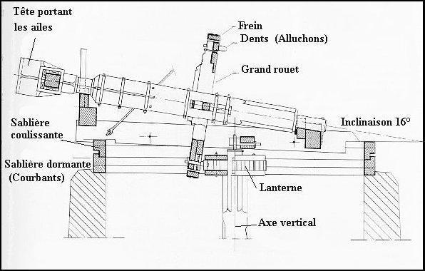 6 mecanisme 1